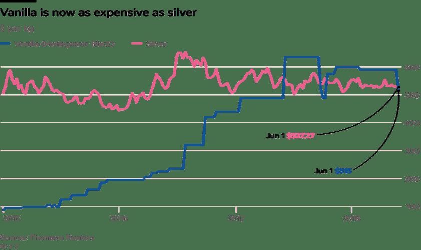 Vergelijking van de prijzen van vanille en zilver